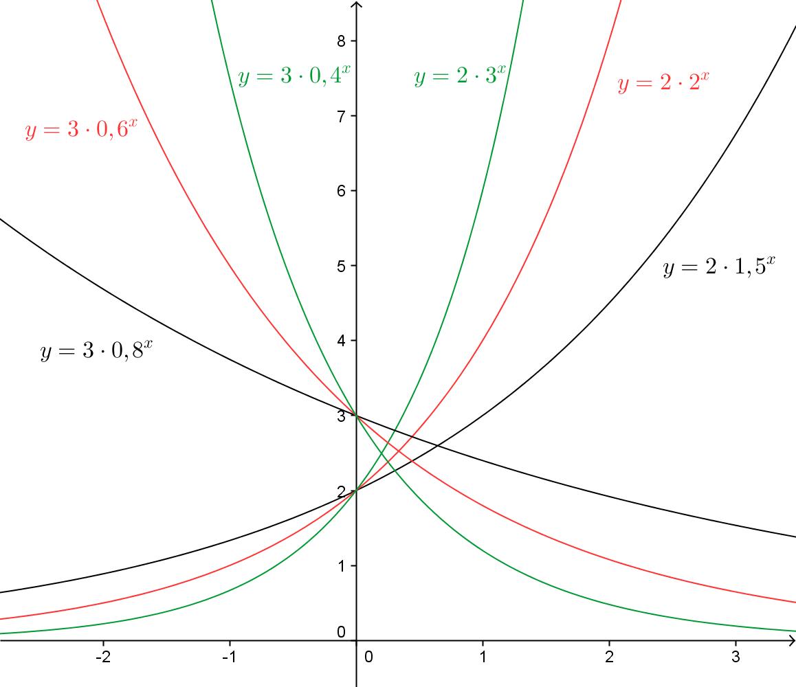 funktioner matematik