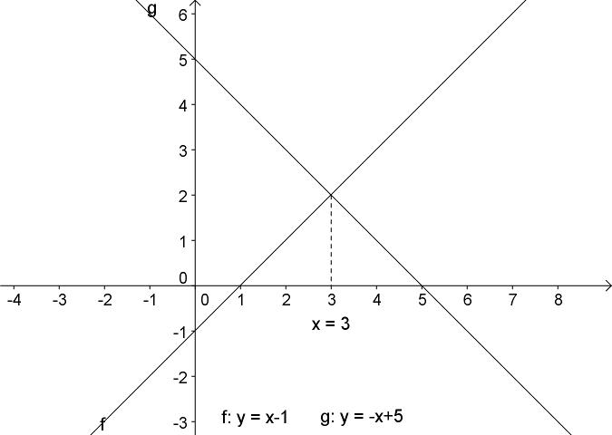 grafer og funktioner