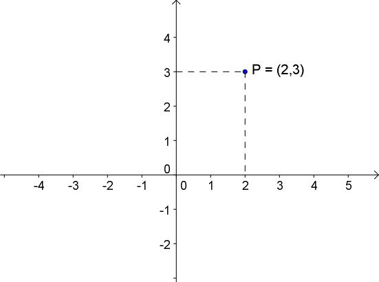 regnestykker med x